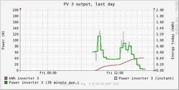 Real-time graph of PV power output and accumulated energy generation